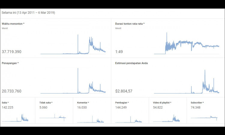 , (WTS) Adsense + Youtube (Tahun 2011)