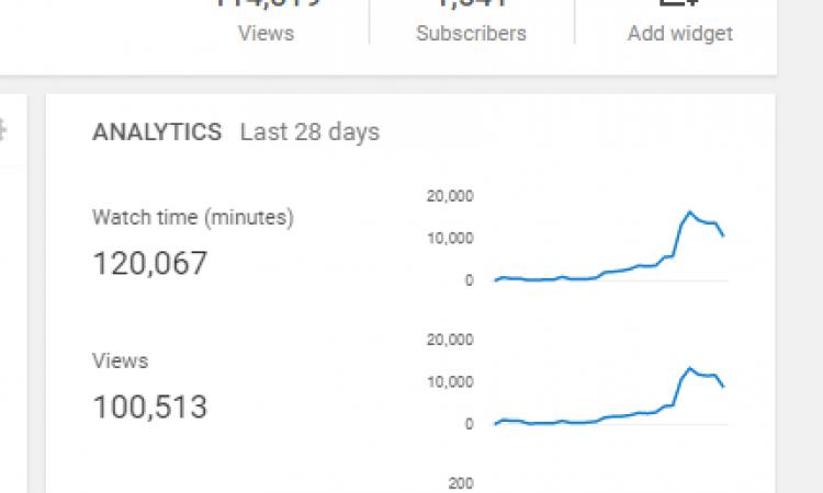 akun youtube 2015, subscriber 1,500-an, watchtime 2000-an, masih terus bertambah setiap harinya, tinggal nunggu 2000 watchtime buat monetize.